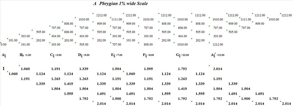 APhrygian1PercentWide-interval-analysis
