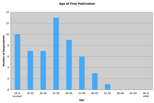 Age of First Publication (56 respondents)