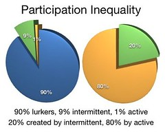 Participation Inequality