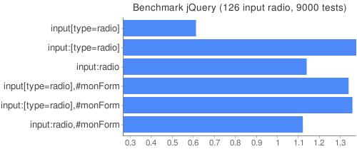 Benchmark jQuery