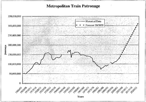Train Plan: Patronage growth forecast