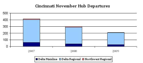 Number of Cincinnati Flights