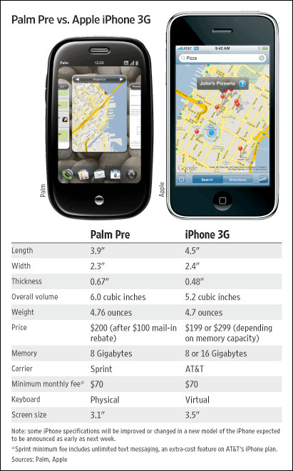 Palm Pre iphone compared
