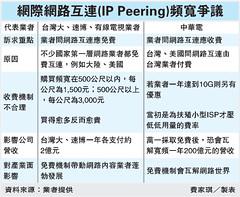 網際網路互連(IP Peering)頻寬爭議