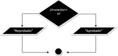 Diagrama de Flujo ¿Què es y Como se Hace?