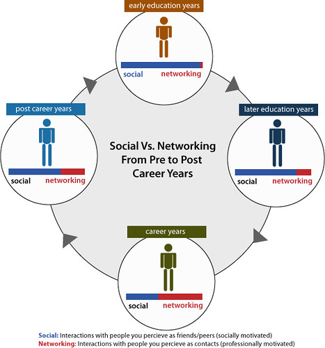 Social Vs. Networking From Pre to Post Career Years