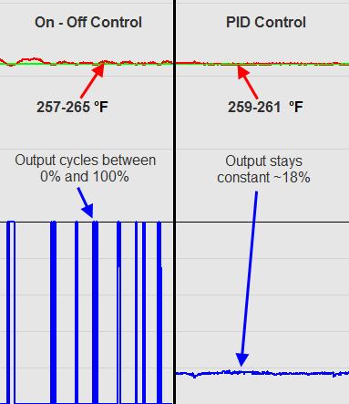 Reflow_OnOff_vs_PID