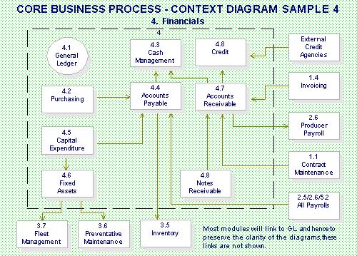 Deliverable Core Business Process Definitions