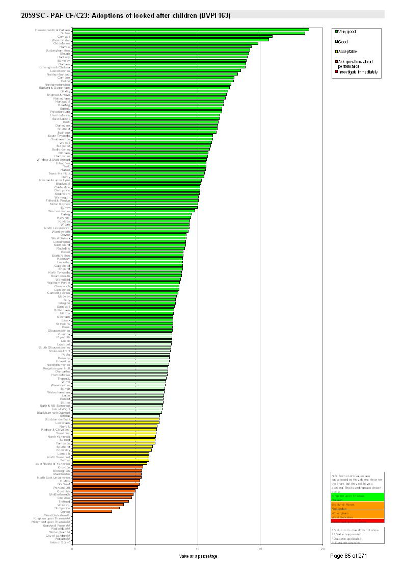 adoptionsgraph