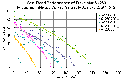 Travelstar 5K250: Sandra Lite Benchmark (Physical Disks)