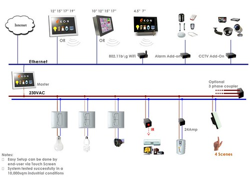 EKON system