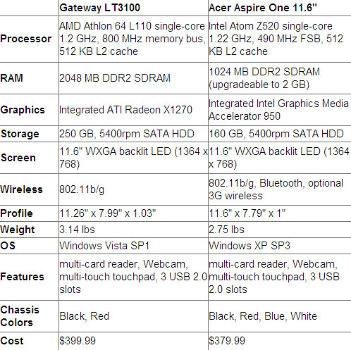 Gateway LT3100, Acer AspireOne 11.6 Specs