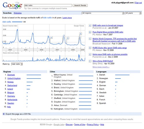 Google Trends for DAB Radio Worldwide (Click to enlarge)