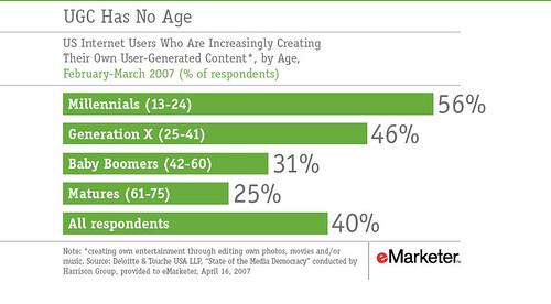 Age Distribution of UGC creators