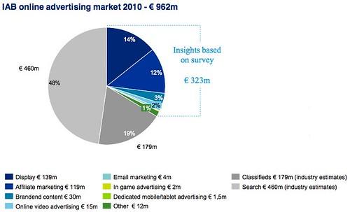 IAB Deloitte Online Ad spend 2010 - verdeling