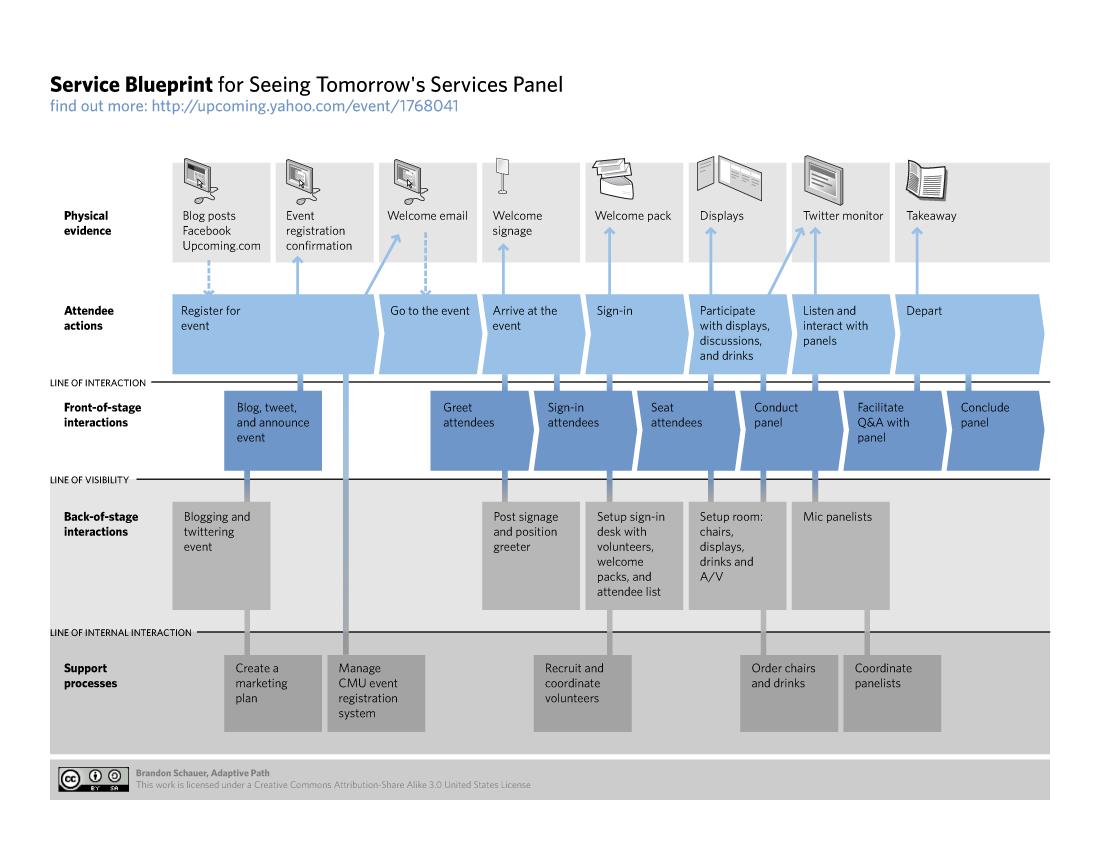 service design jam toronto 2015 jammers unite on