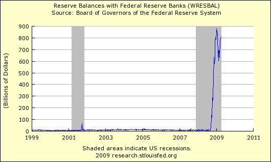 Reserve Balances 403