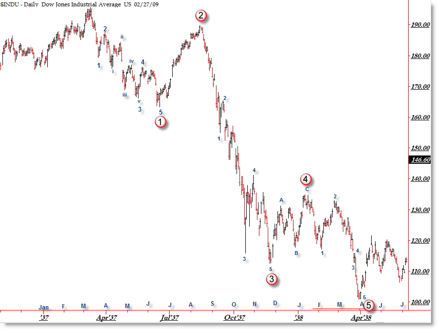 Amazing similarities in dow jones 1937 and today afraid to trade