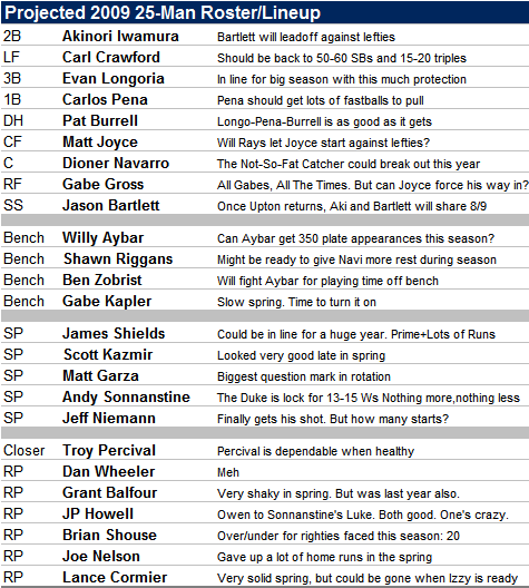 The 2009 Tampa Bay Rays 25-Man Roster