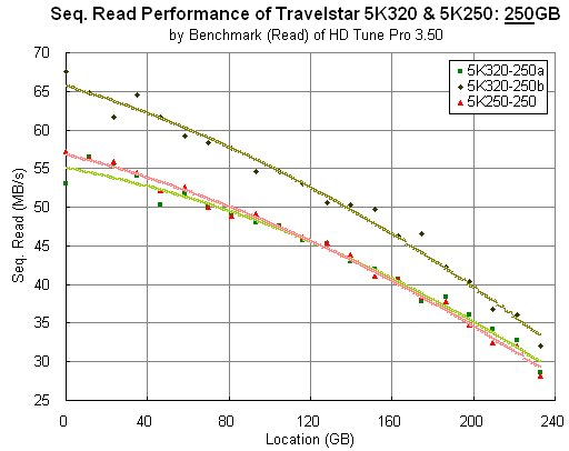 Travelstar 5K320 and 5K250: 250GB: HD Tune Pro compiled