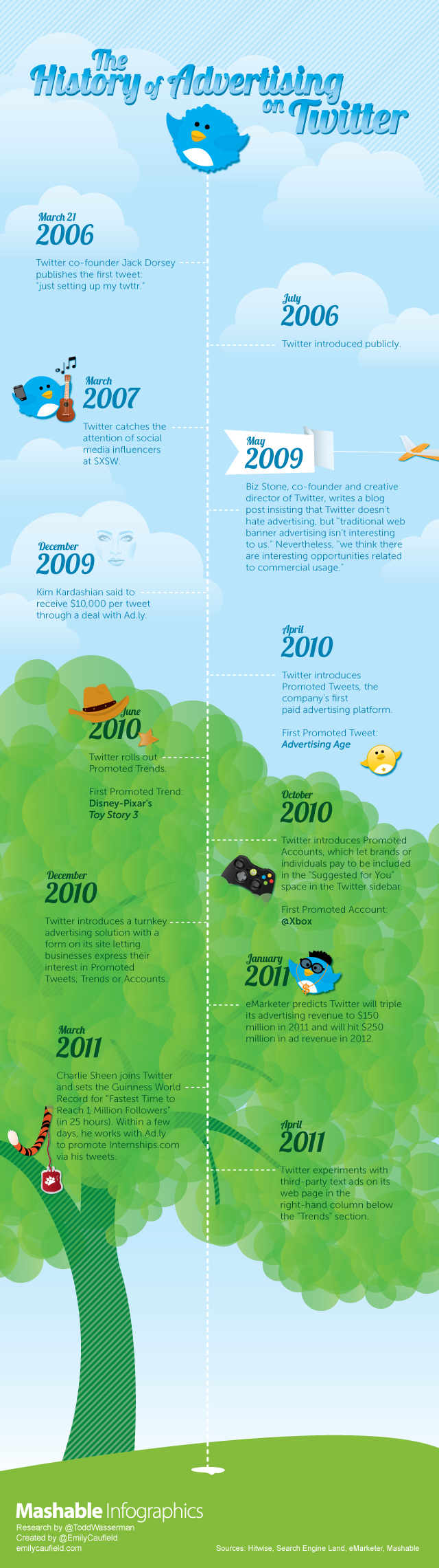 History_of_Twitter_Advertising_Infographic