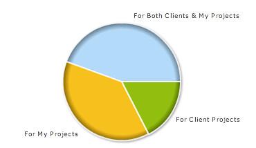 SEO Type of Work Poll