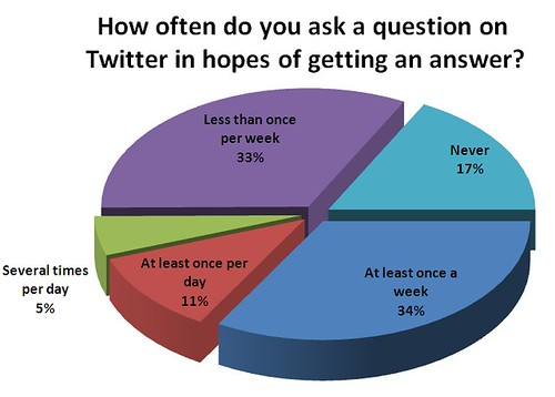 How often do you get satisfactory answers to your questions?