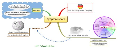 Eyeplorer Overview in English by Philippe Boukobza.