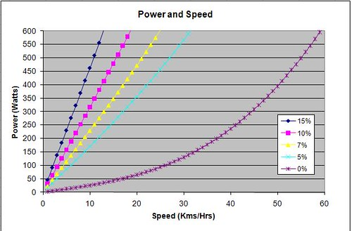 My Power vs Speed