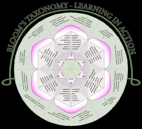 blooms%20taxonomy