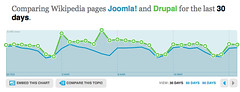 Drupal vs Joomla on wikistat