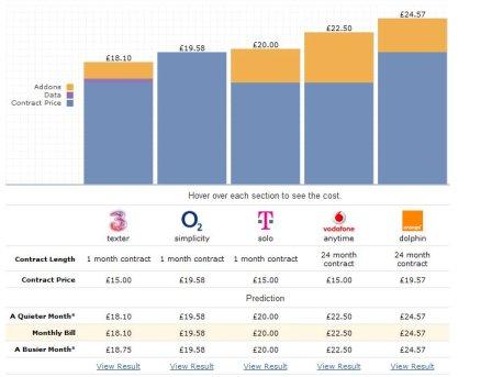 Bill Monitor comparison chart