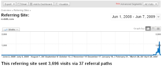 Videolicious.tv Traffic From Reddit.com - 06/08/09