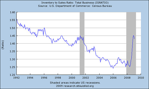 Inventory to Sales Ratio 415