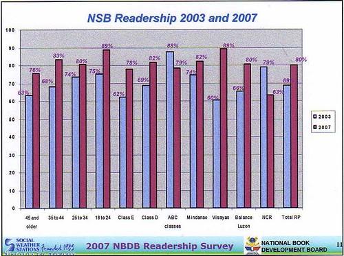 demographics of reading