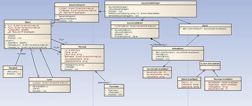 HSDc Seq. generator - 開發Class 圖