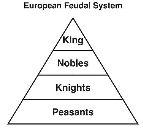 Feudal System
