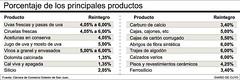 San Juan: empiezan a pagar reintegros a los exportadores locales