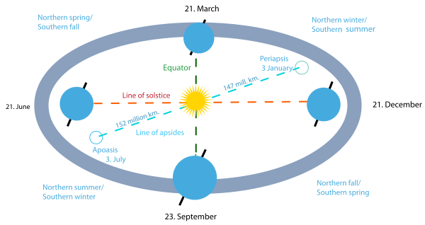 Astronomical_seasons_illustration