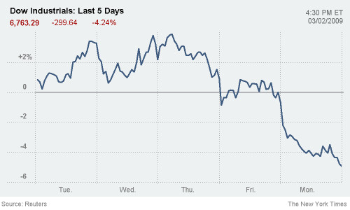 Dow_200903_5days (by Phanix)