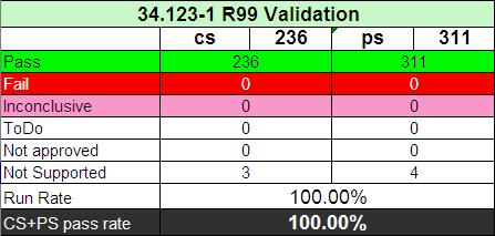 34.123-1 100% PASS