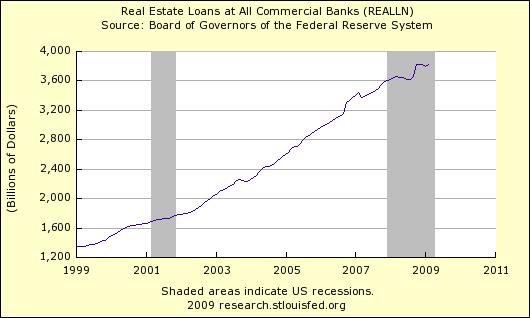 Reall Estate Loans 406