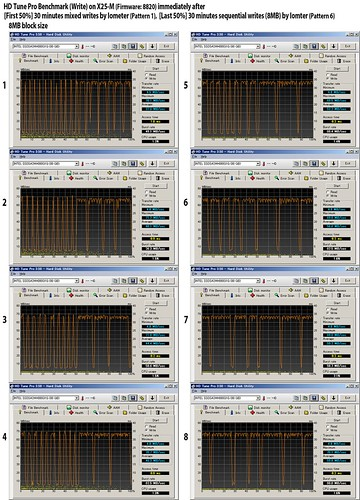 HD Tune Pro Benchmark (Write) (8MB) after mixed writes and sequential writes (8MB)