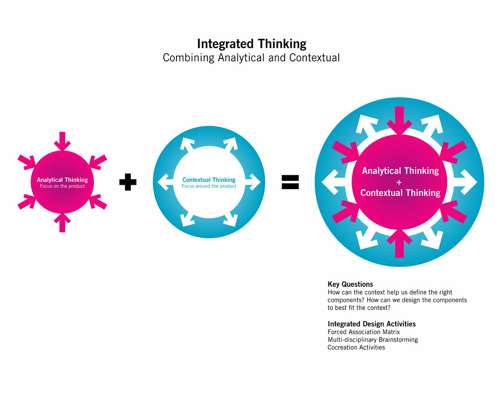 design thinking michael roller contextual analytical
