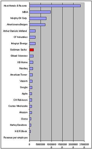 Revenue per head 2008
