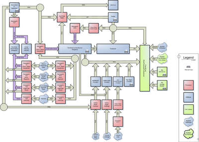 dataflow diagram of a blog - click for hires