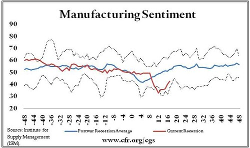 ManufacturingSentiment-Economy