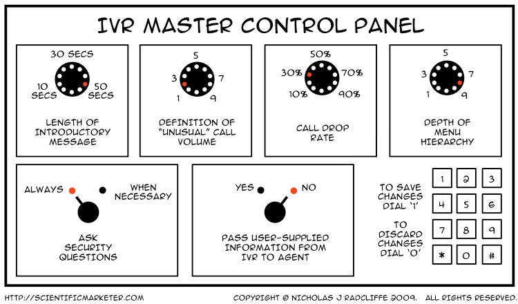 "IVR Master Control Panel. Length of introductory message: 50 seconds. Definition of ""unusual"" call volume: 2. Call drop rate: 30%. Depth of Menu Hierarchy: 8. Ask security questions: always. Pass user-supplied information form IVR to agent: No. To save changes dial '1'. To discard changes, dial 0."