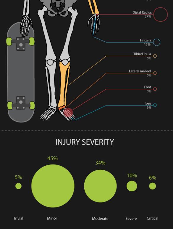 skateboarding_injuries2