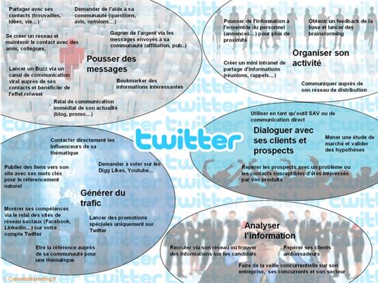 principaux usages de Twitter